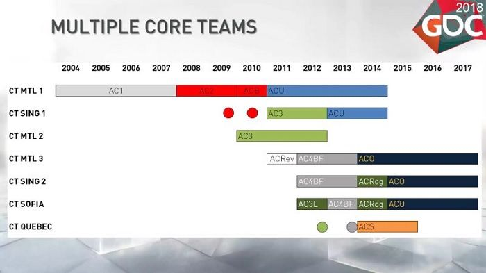 Chart Shows How Ubisoft Makes So Many Assassin S Creed Games